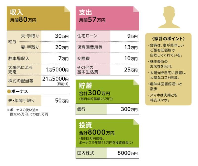 貯蓄達人「KoyukeNa_do」さんの家計収支データ