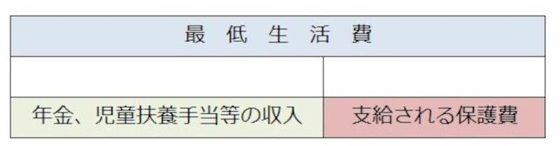 支給される保護費のイメージ