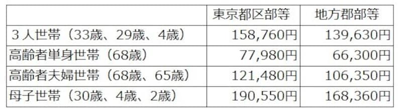 生活扶助基準額の例(令和3年4月1日現在)