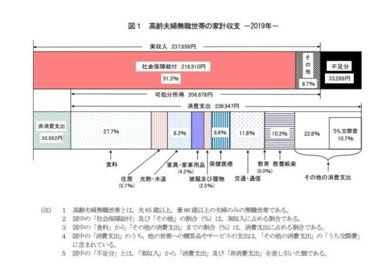2019年「家計調査報告・家計収支編」(総務省)より