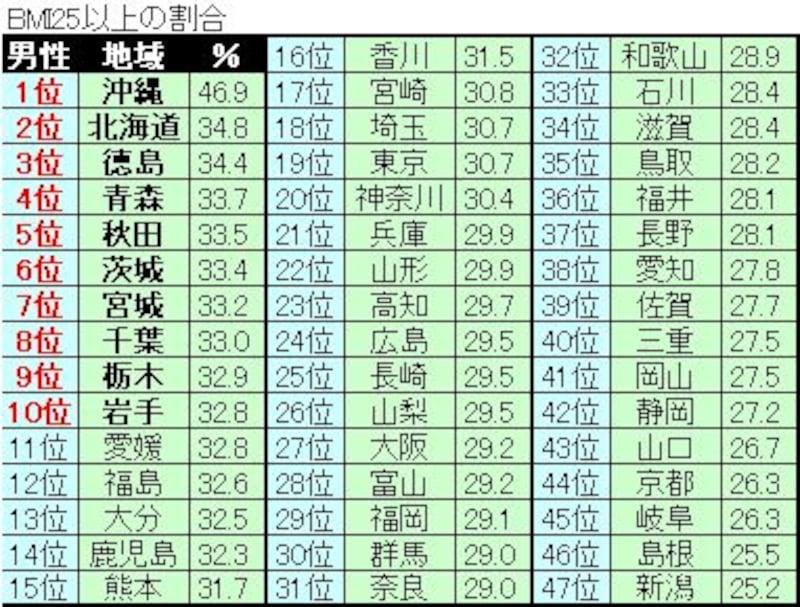 県別肥満者ランキング(男性)
