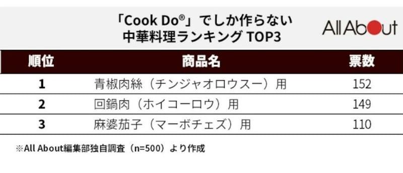 クックドゥでしか作らない中華料理ランキングTOP3