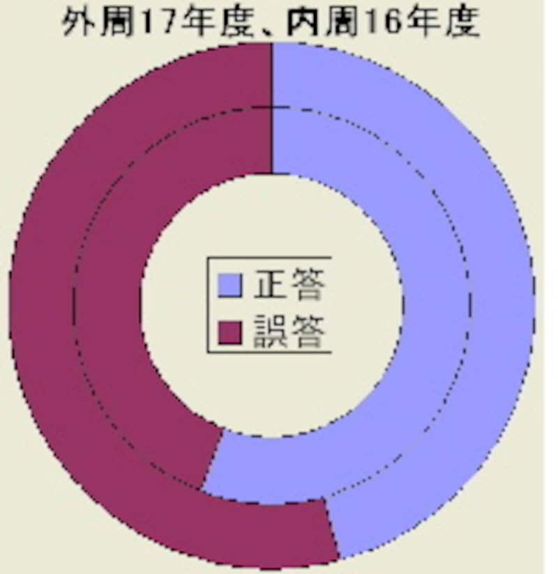 正答・誤答の円グラフ