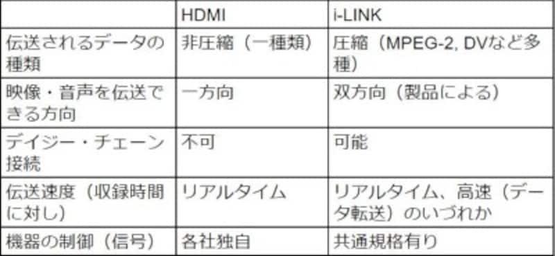 ilink,ilinkケーブル,iリンク,i-link,iLINK,HDMI,iLink,DV,firewire,違い,整理,比較,とは?