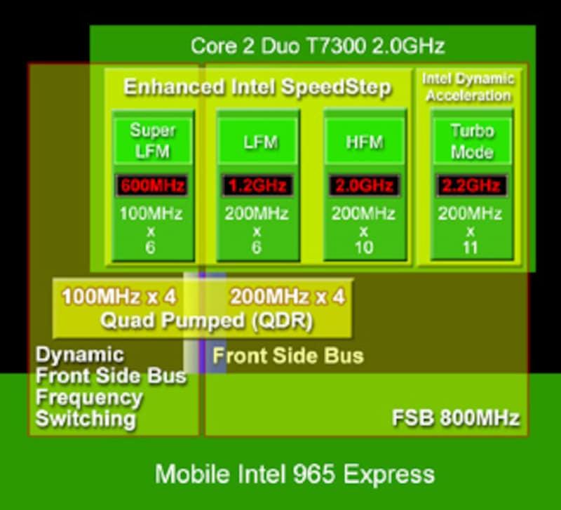 Intel Centrino Duo Santa Rosa