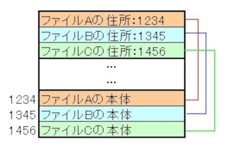 ハードディスク内のファイル配置