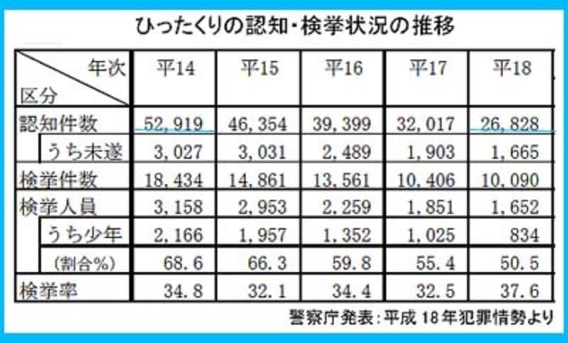 ひったくりの認知・検挙状況の推移~警察庁:平成18年犯罪情勢より