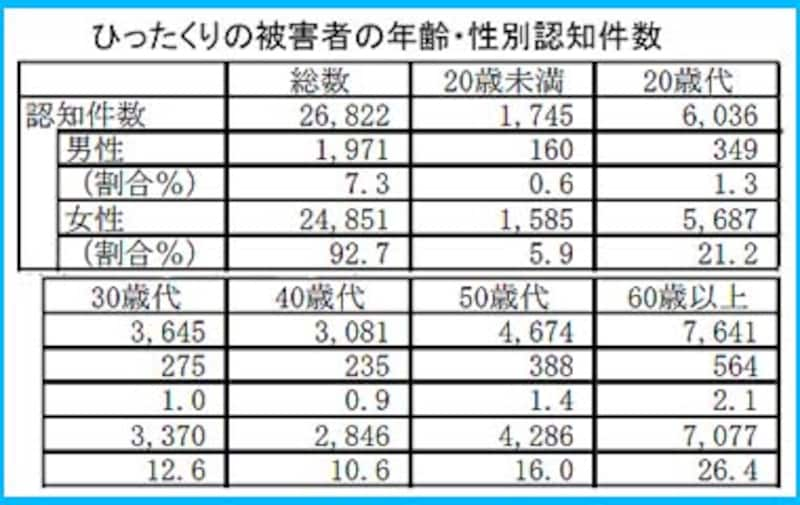 ひったくり被害者の年齢・性別認知件数~警察庁:平成18年犯罪情勢より