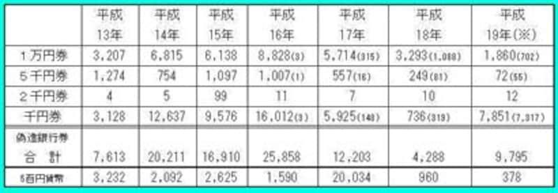 偽造通貨の発見枚数~H19.12.23警察庁発表