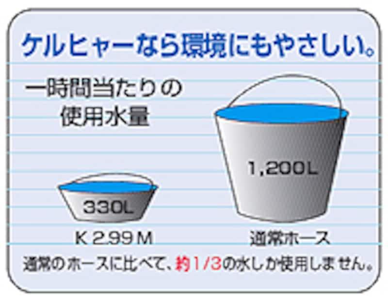 ケルヒャー・節水解説図
