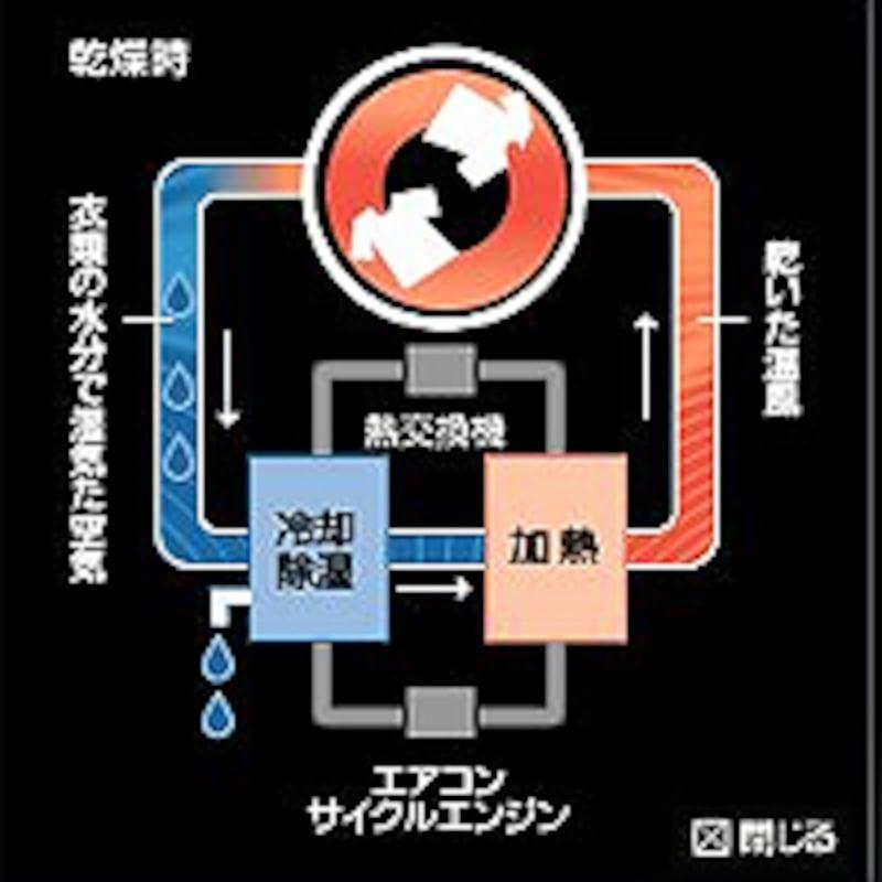 エアコンサイクルエンジンイメージ図