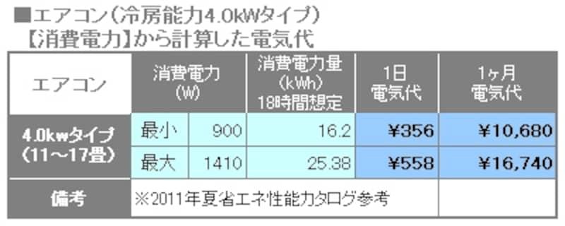 エアコン電気代の試算