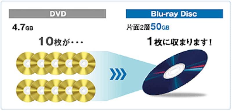 Panasonicブルーレイ解説イメージ図