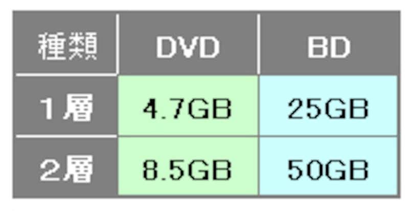 BDとDVDの容量比較