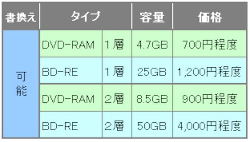 BDとDVDの価格比較