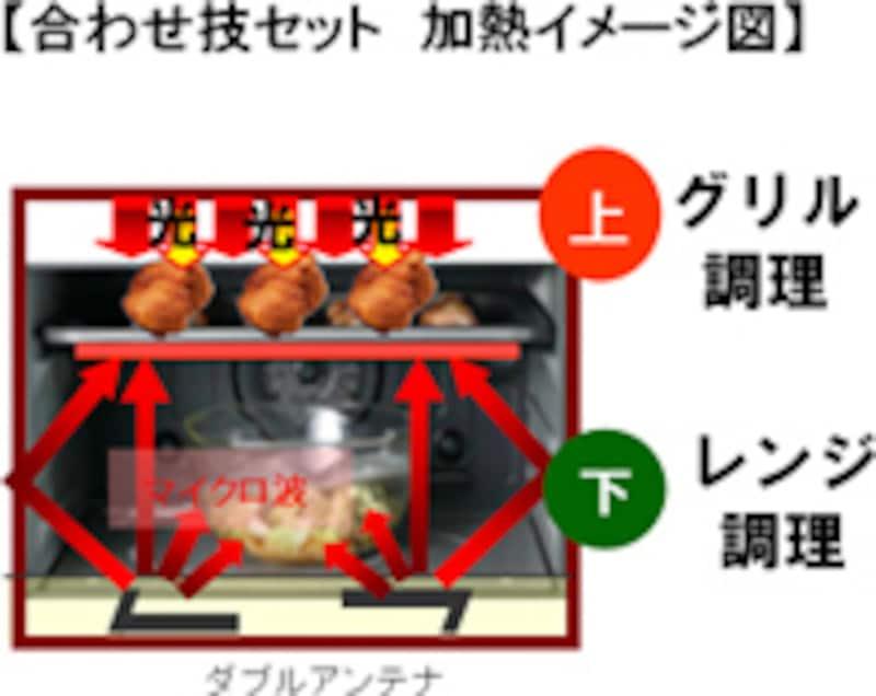 『合わせ技セット』仕組みイメージ