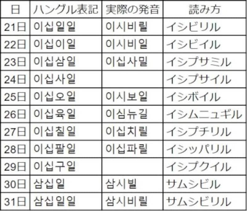 何月何日,韓国語,11月,12月,1月,6月,7月,8月,9月,月,月日,数字,年月日