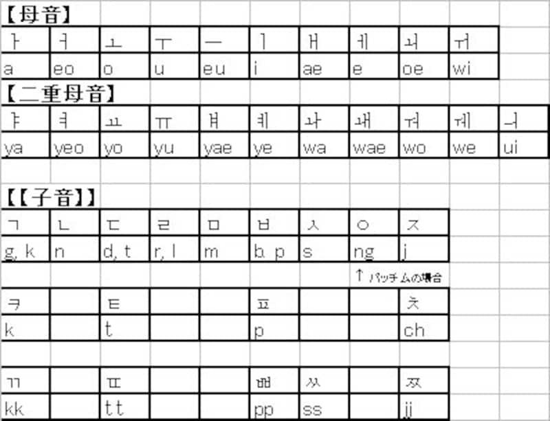 ローマ字表記法