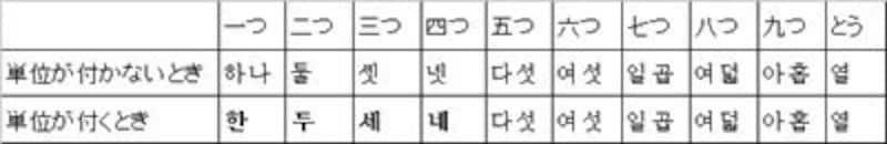 韓国語,時間,読み方,ハングル,韓国語時間,韓国語の数字,韓国語の時間,時間の数え方