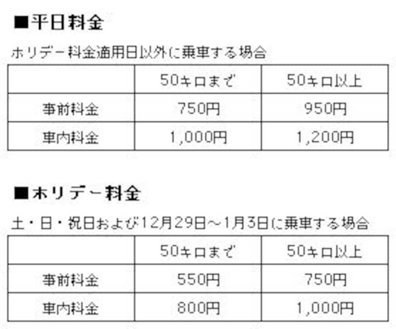 首都圏JR普通列車グリーン料金