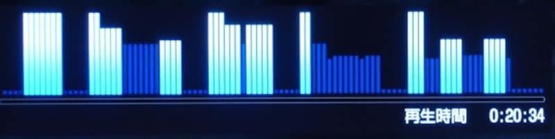 ダイジェストグラフ