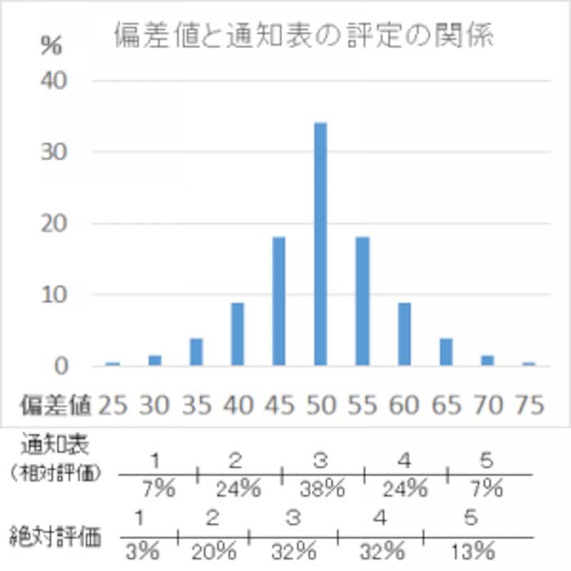 偏差値の出し方とは?偏差値と通知表の比較表。1や2の割合が減り、代わりに4や5の割合が増えている。昔はオール3が真ん中だったのが、今では、真ん中より下になるので注意。