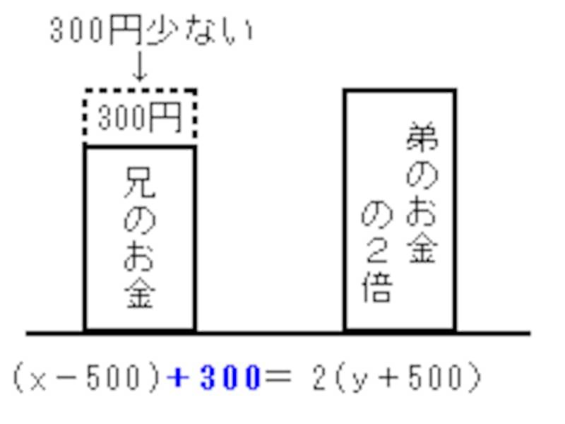 方程式の文章題は天秤のつり合いのイメージが大切