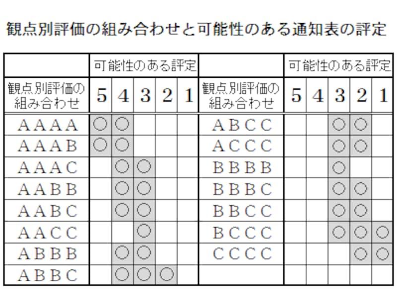 観点別評価の組み合わせからわかる、通知表の評定(内申点)の可能性一覧