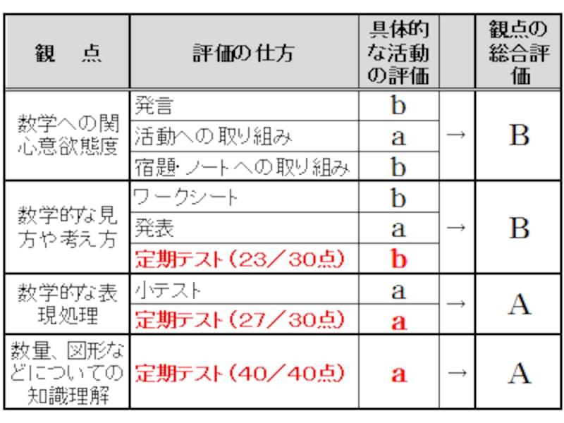 授業態度、宿題やノートなどの提出物、テストの点数で通知表の評定(内申点)は決まる。
