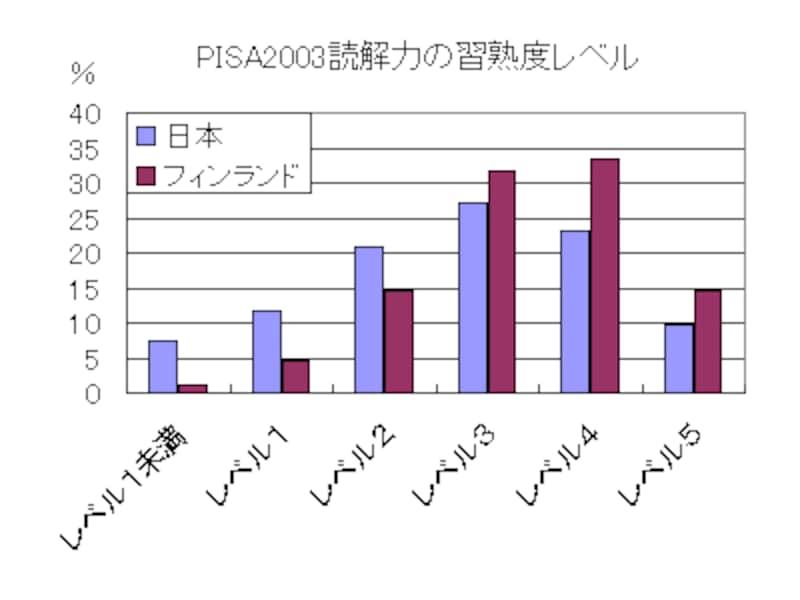 フィンランドは日本に比べ、レベル3~5(高得点)の割合が高い(PISA2003より)