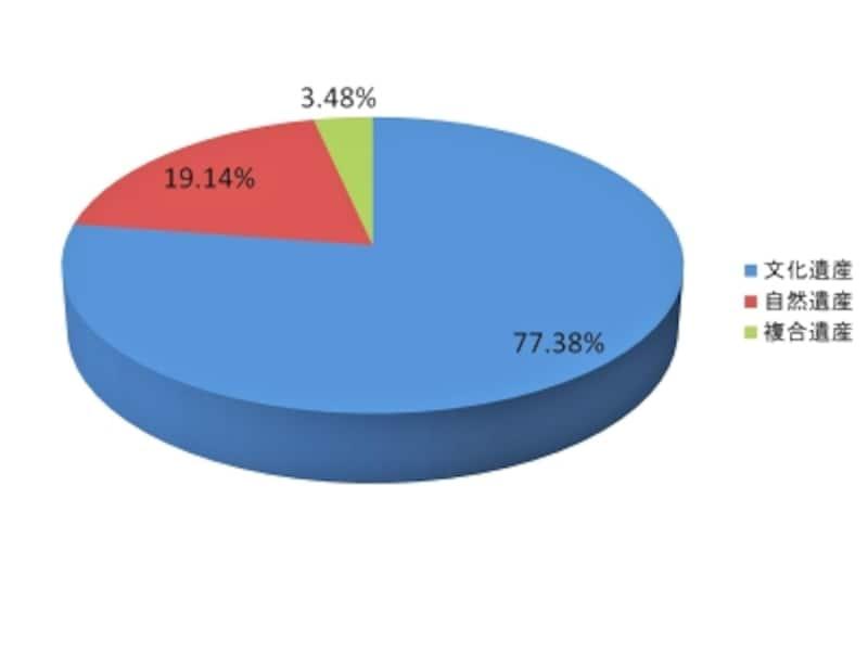 世界遺産の種別の割合