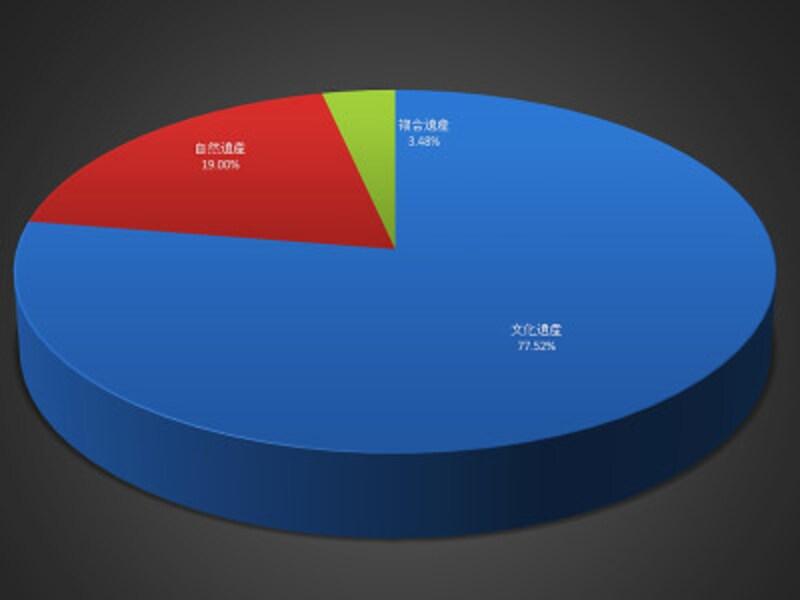 世界遺産の種別の割合。文化遺産が圧倒的に多いのが確認できる
