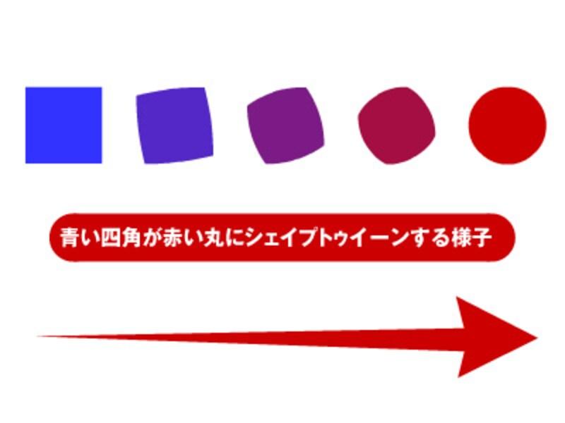 青い四角が赤い丸にシェイプトゥイーンする様子
