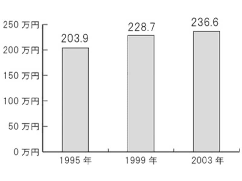 全国平均葬儀費用の推移。日本消費者協会調査「葬儀費用の推移」