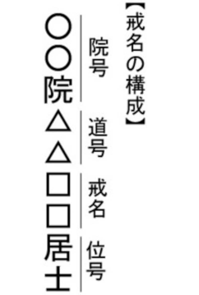 戒名は「院号」「道号」「戒名」「位号」で構成されています。
