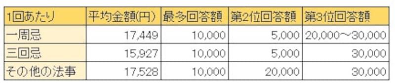 三和銀行(現三菱東京UFJ銀行)「金銭からみたおつきあい調査」平成10年