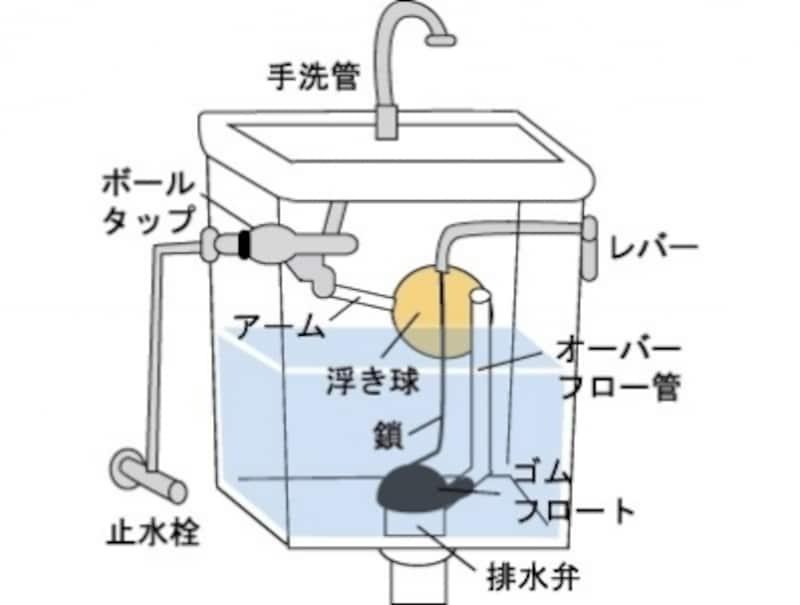水洗トイレのロータンクの仕組み