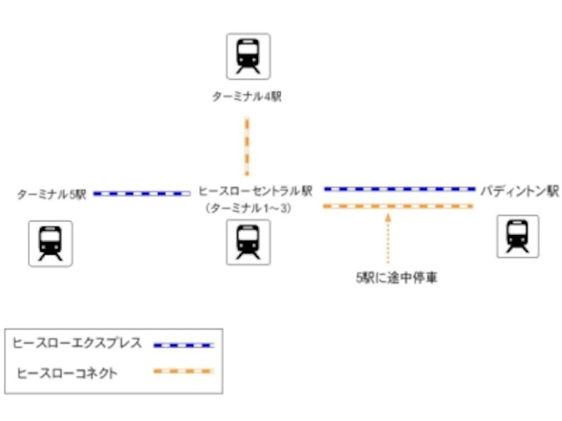 エクスプレスとコネクト路線図