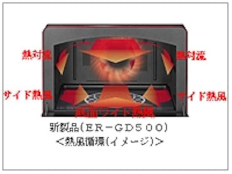 ドーム型の天井で、熱風が循環しやすく!(東芝ニュースリリースより)
