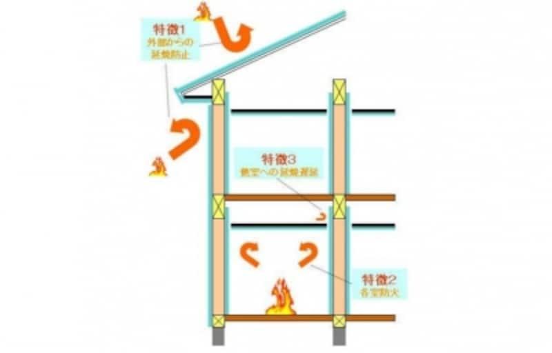 省令準耐火構造の住宅