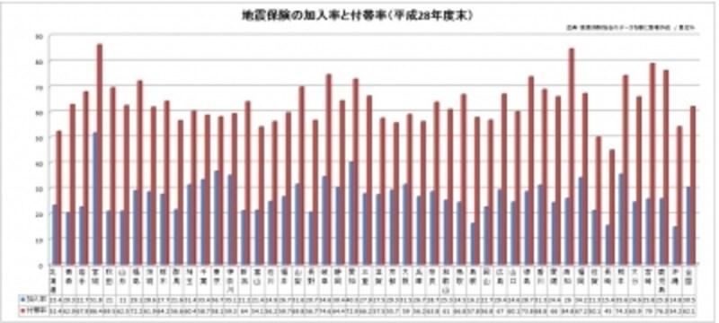 地震保険の加入率と付帯率(平成28年度末)。