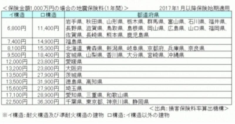 2017年1月からの地震保険料