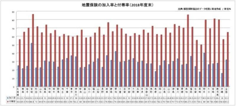 地震保険の加入率・付帯率2019