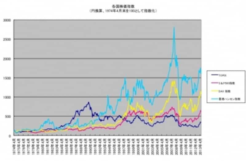 1974-2013Equity