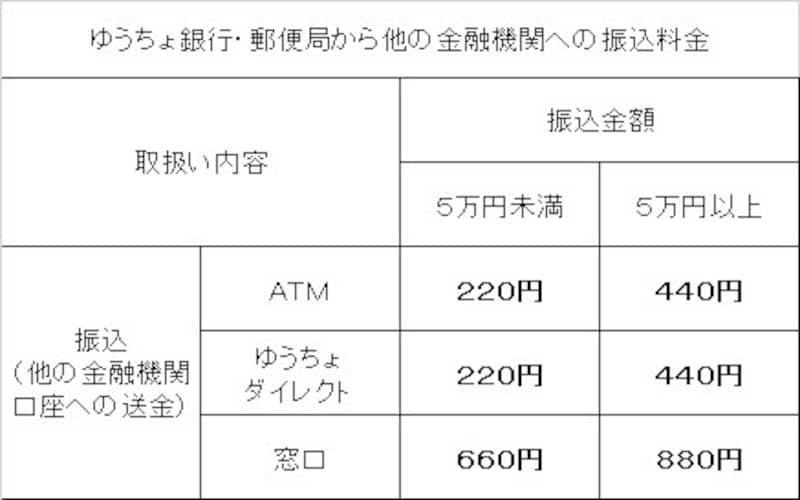 ゆうちょ 銀行 振替 手数料