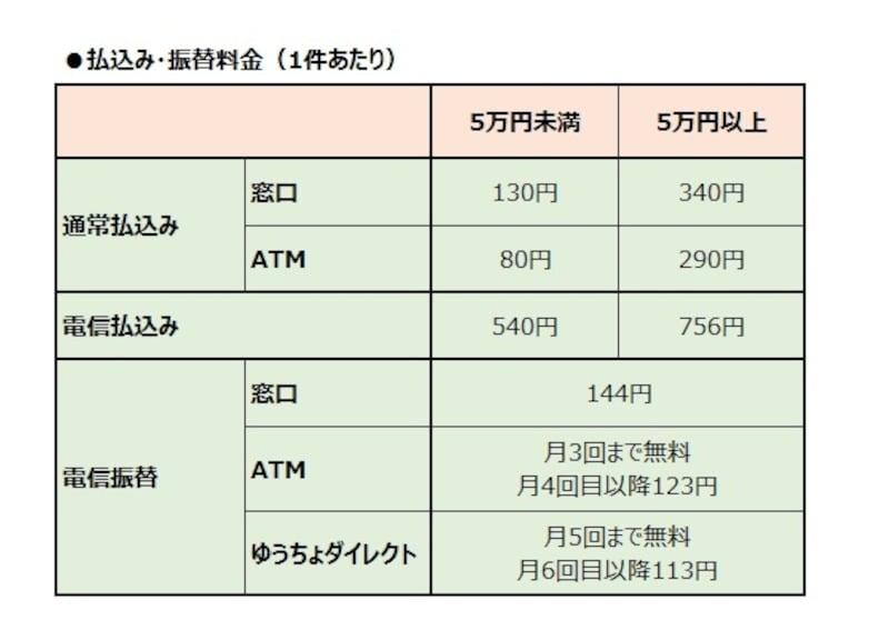 振込 手数料 atm 郵便 局 郵便振替の手数料と郵便振込の手数料