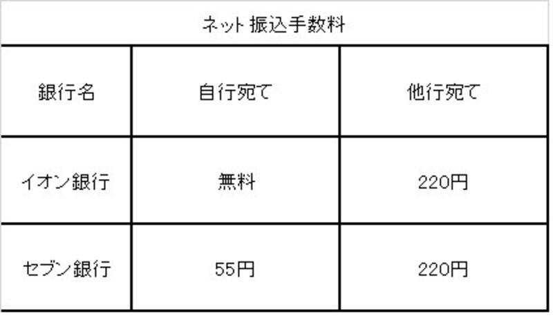 振込手数料 イオン銀行・セブン銀行