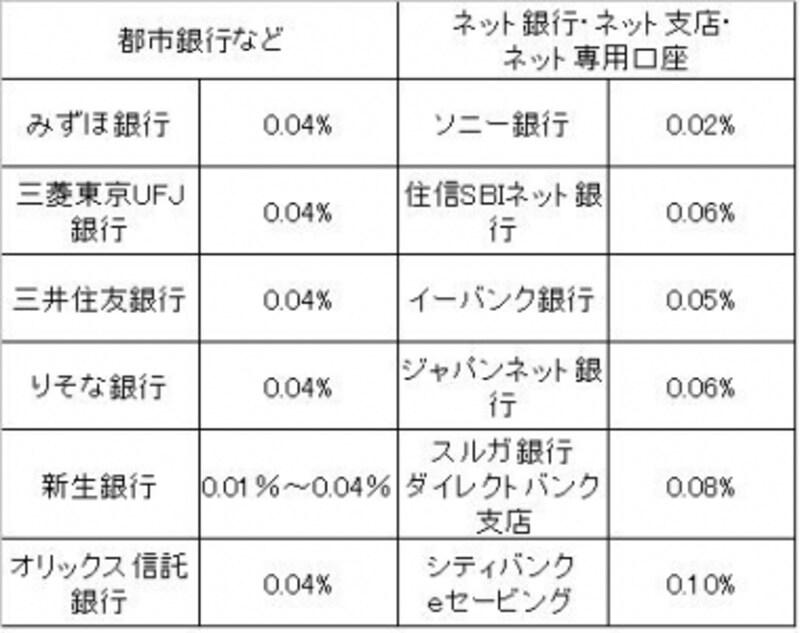 2010年2月12日現在。ジャパンネット銀行は100万円未満の場合。