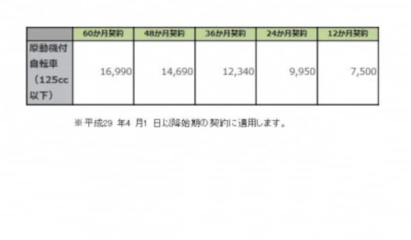 沖縄県、離島以外の地域に適用される保険料
