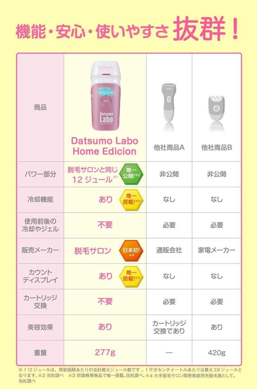 脱毛ラボ,Datsumo Labo Home Edition